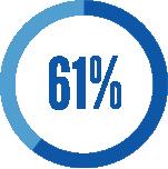 61-percent