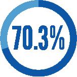 70.3-percent