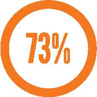 73-percent