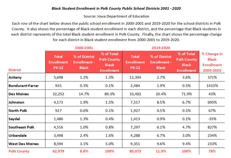 Black Student Enrollment in Polk County PSD