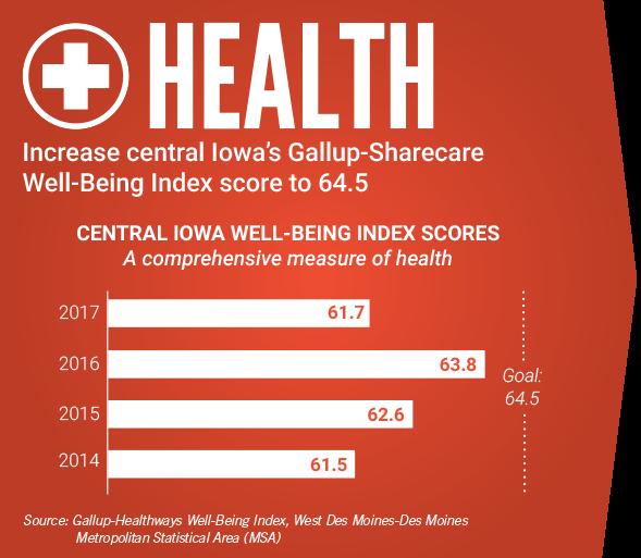 Health-Goal Chart
