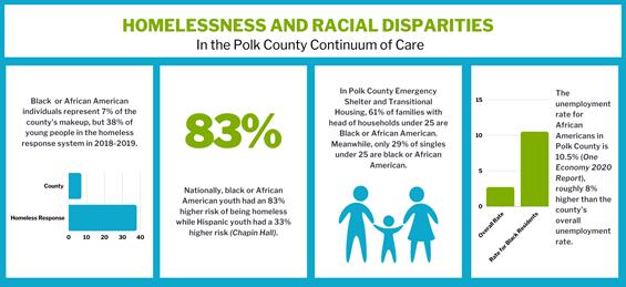 Homelessness and Racial Disparities