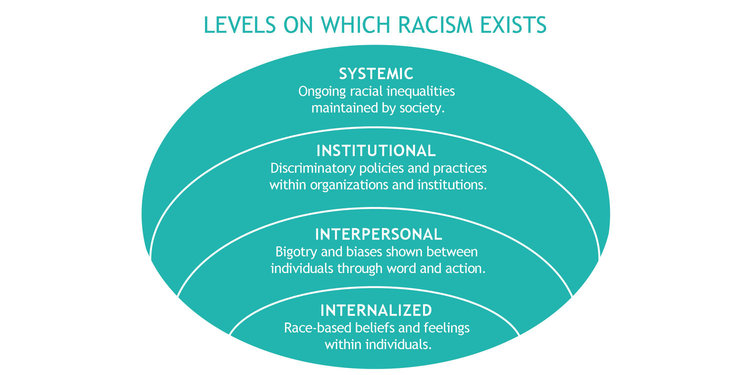 Levels-of-Racism-10.26.17
