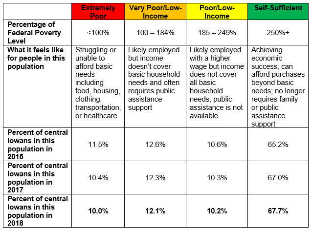 Poverty Chart-2