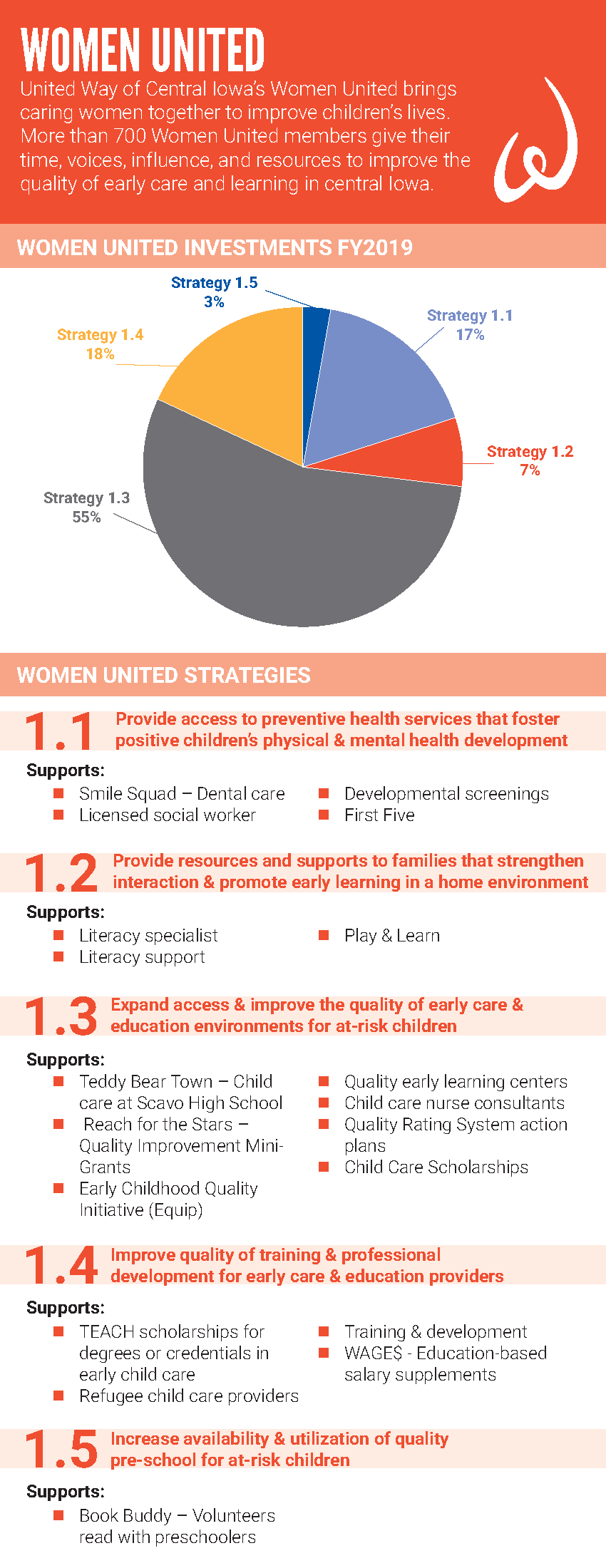 women united investments