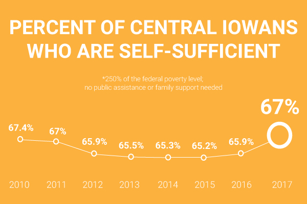 More central Iowans are financially self-sufficient